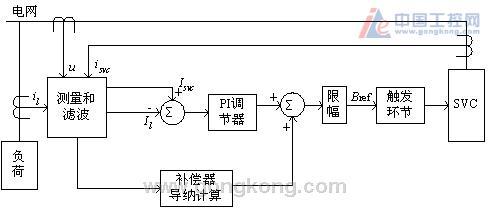 基于simatic-tdc全数字svc控制系统及其应
