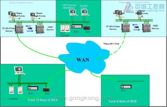 福建lng自控系统网络结构图