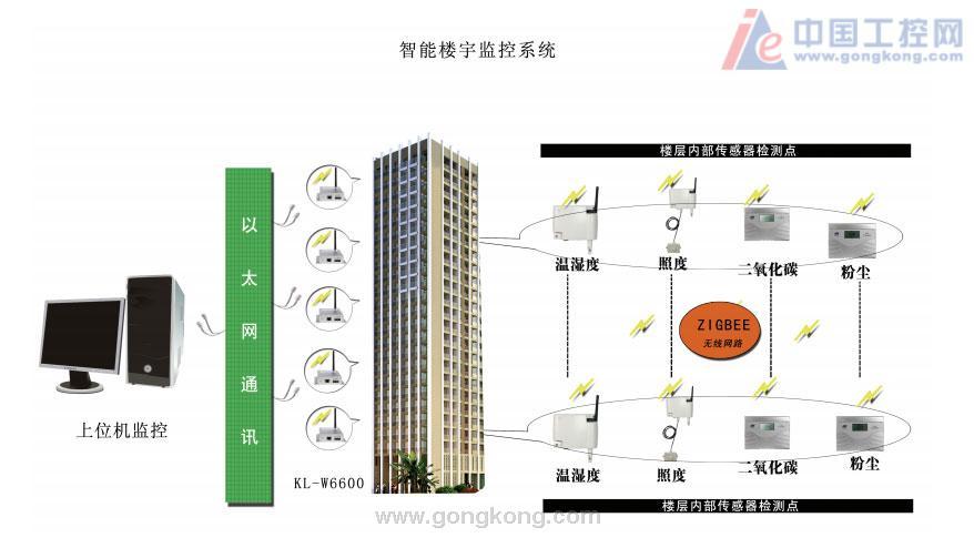 做爱技巧囹�a�n�i*_智能楼宇监测系统-kl-n6600无线采集模块-技术文章
